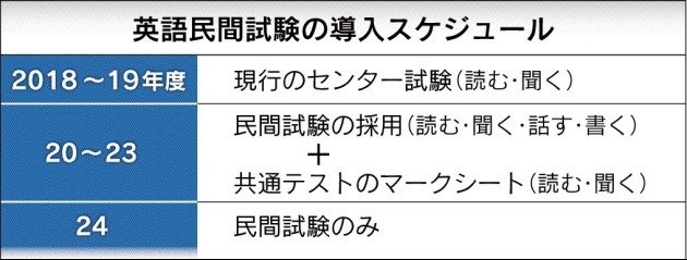 英語民間試験導入スケジュール(2018.5)jpg