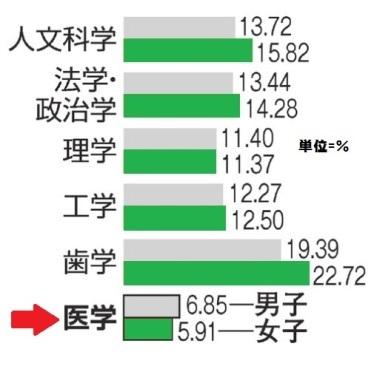 学部別の男女合格率(緑=女子:2016年度参考)